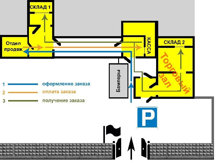 Схема движения клиента в магазине автозапчастей УАЗ bazashop.ru
